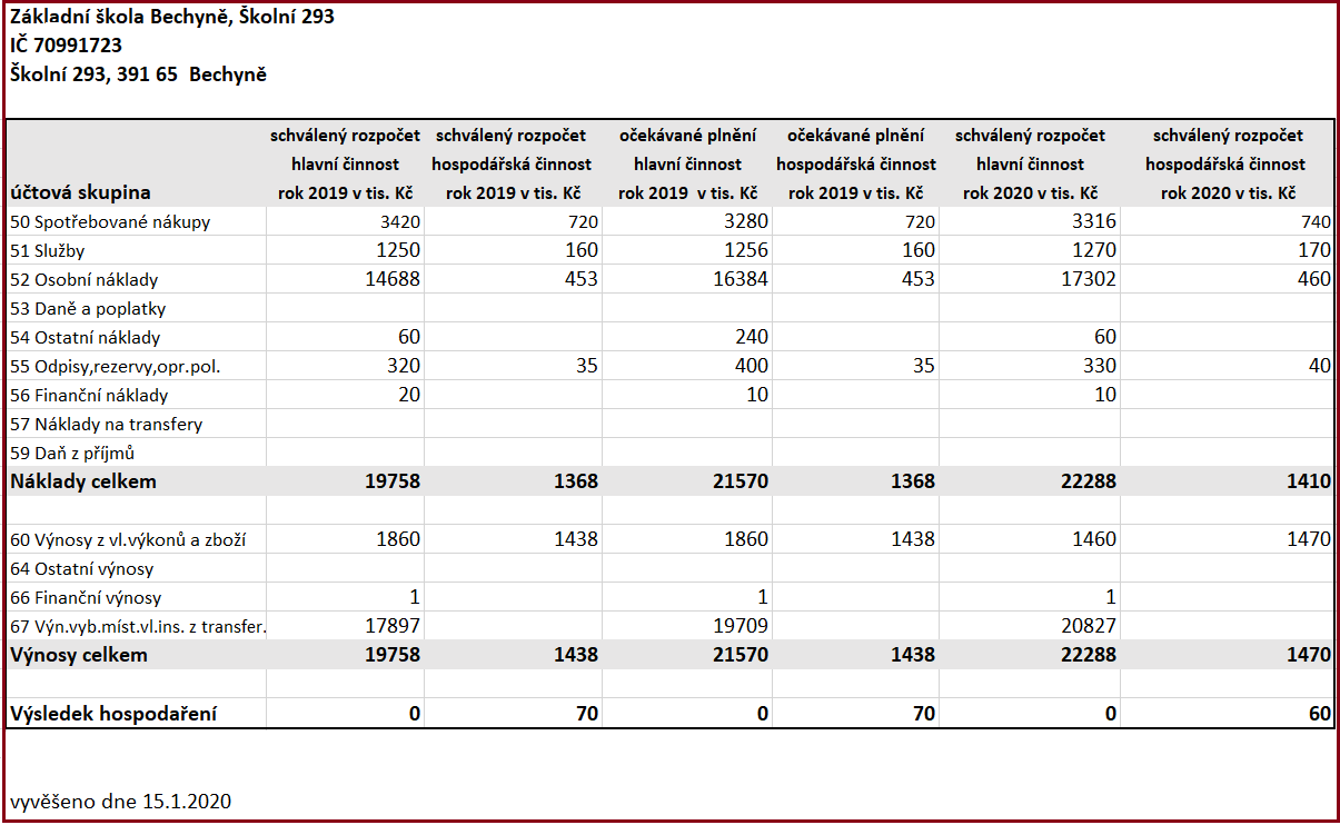 Schválený rozpočet nákladů a výnosů příspěvkové organizace - rok 2020